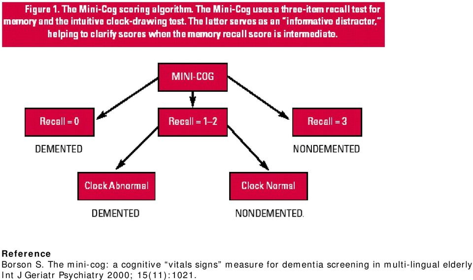 measure for dementia screening in