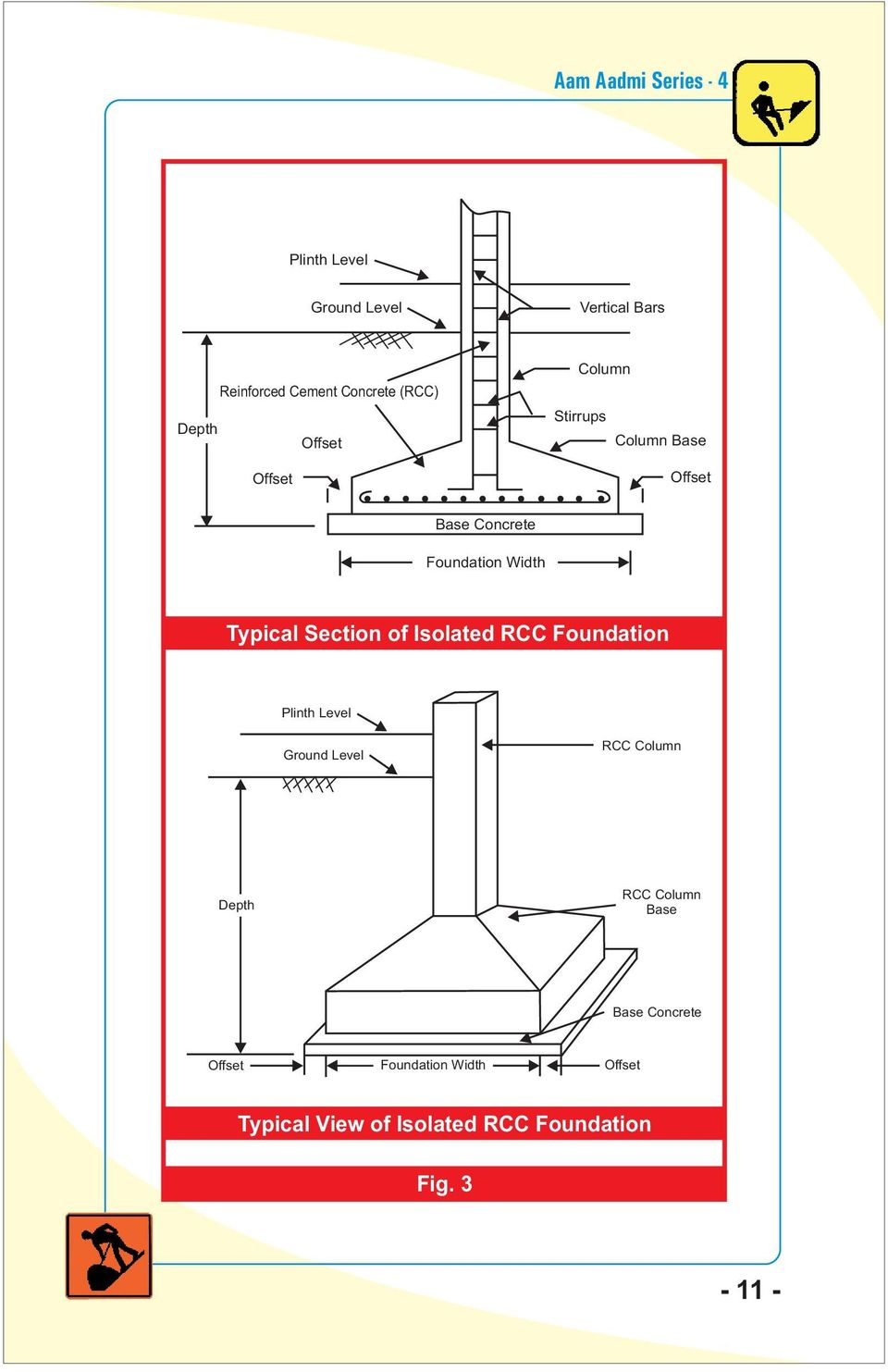 of Isolated RCC Foundation Plinth Level Ground Level RCC Column Depth RCC Column Base
