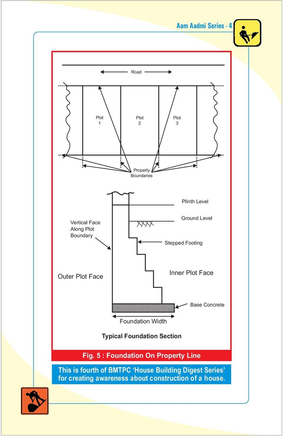 Foundation Width Typical Foundation Section Fig.