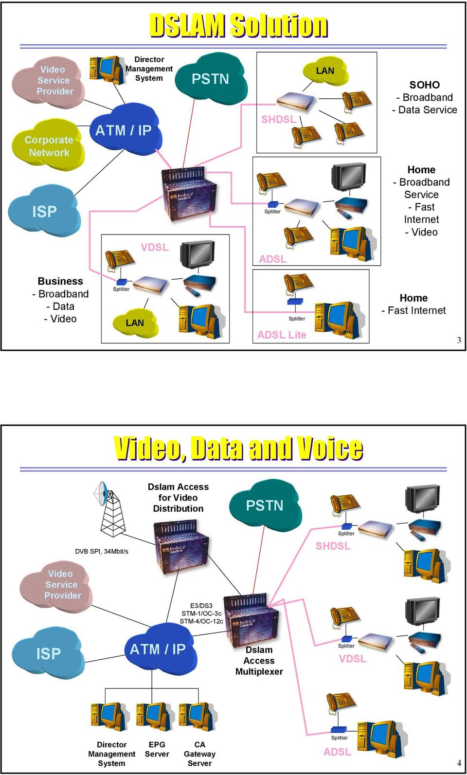Home - Fast Internet 3 Video, Data and Voice Dslam Access for Video Distribution DVB SPI, 34Mbit/s SHDSL Video Service