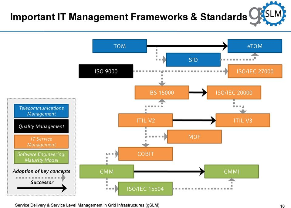 Management Software Engineering: Maturity Model COBIT MOF Adoption of key concepts CMM CMMI