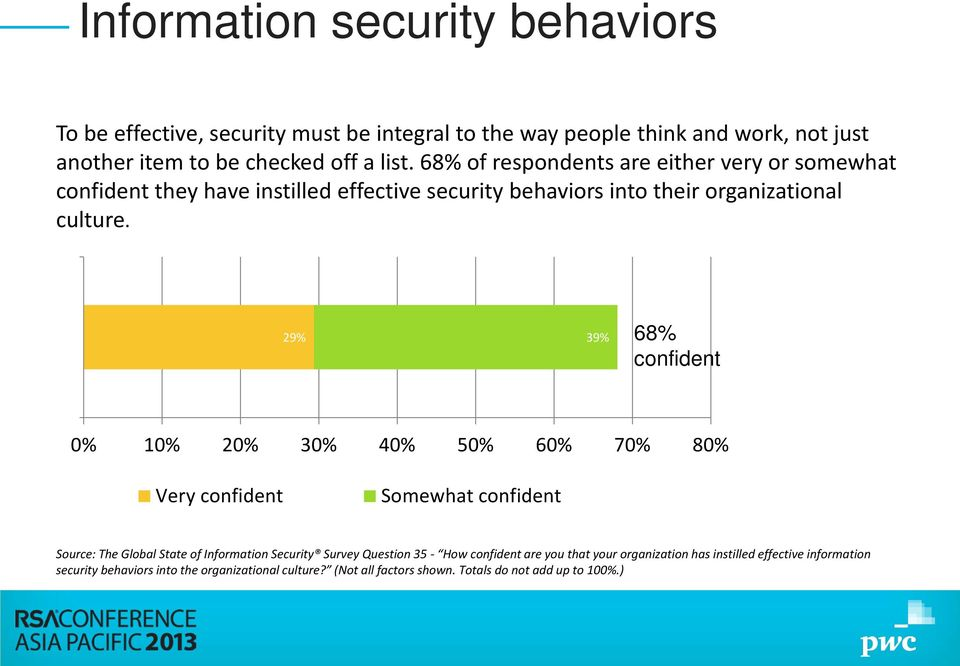 29% 39% 68% confident 0% 10% 20% 30% 40% 50% 60% 70% 80% Very confident Somewhat confident Source: The Global State of Information Security Survey Question 35 -