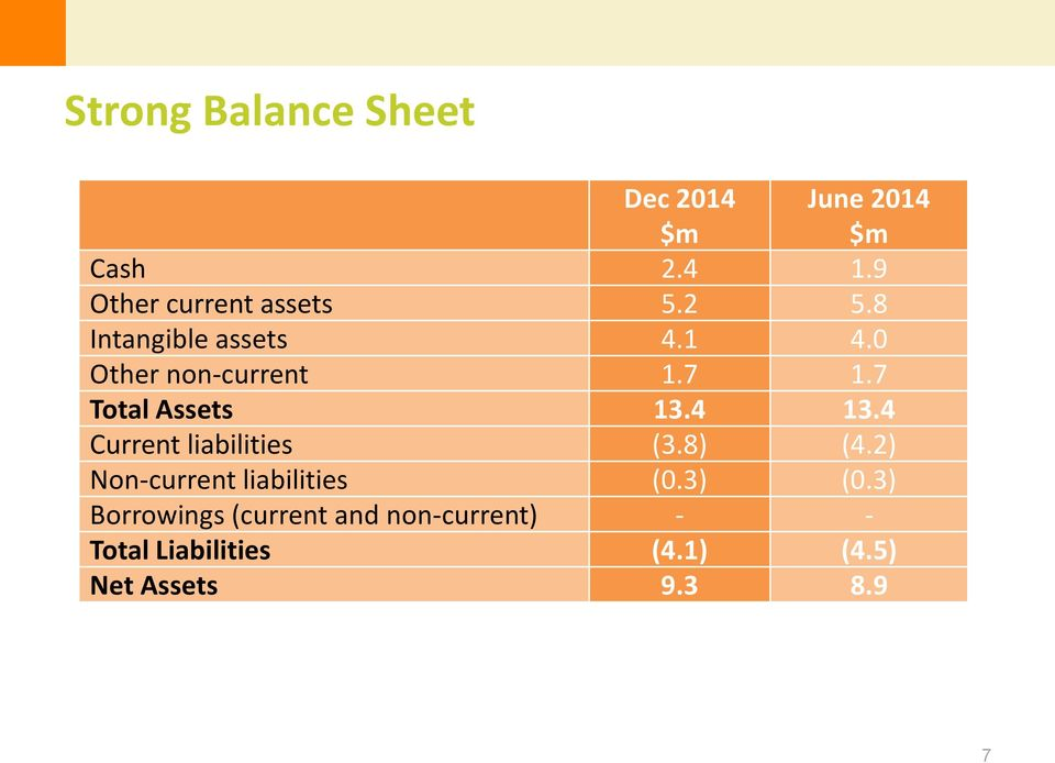 7 Total Assets 13.4 13.4 Current liabilities (3.8) (4.