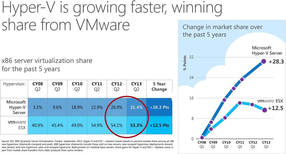 3% +12.5 Pts Source: IDC WW Quarterly Server Virtualization Tracker, September 2013.