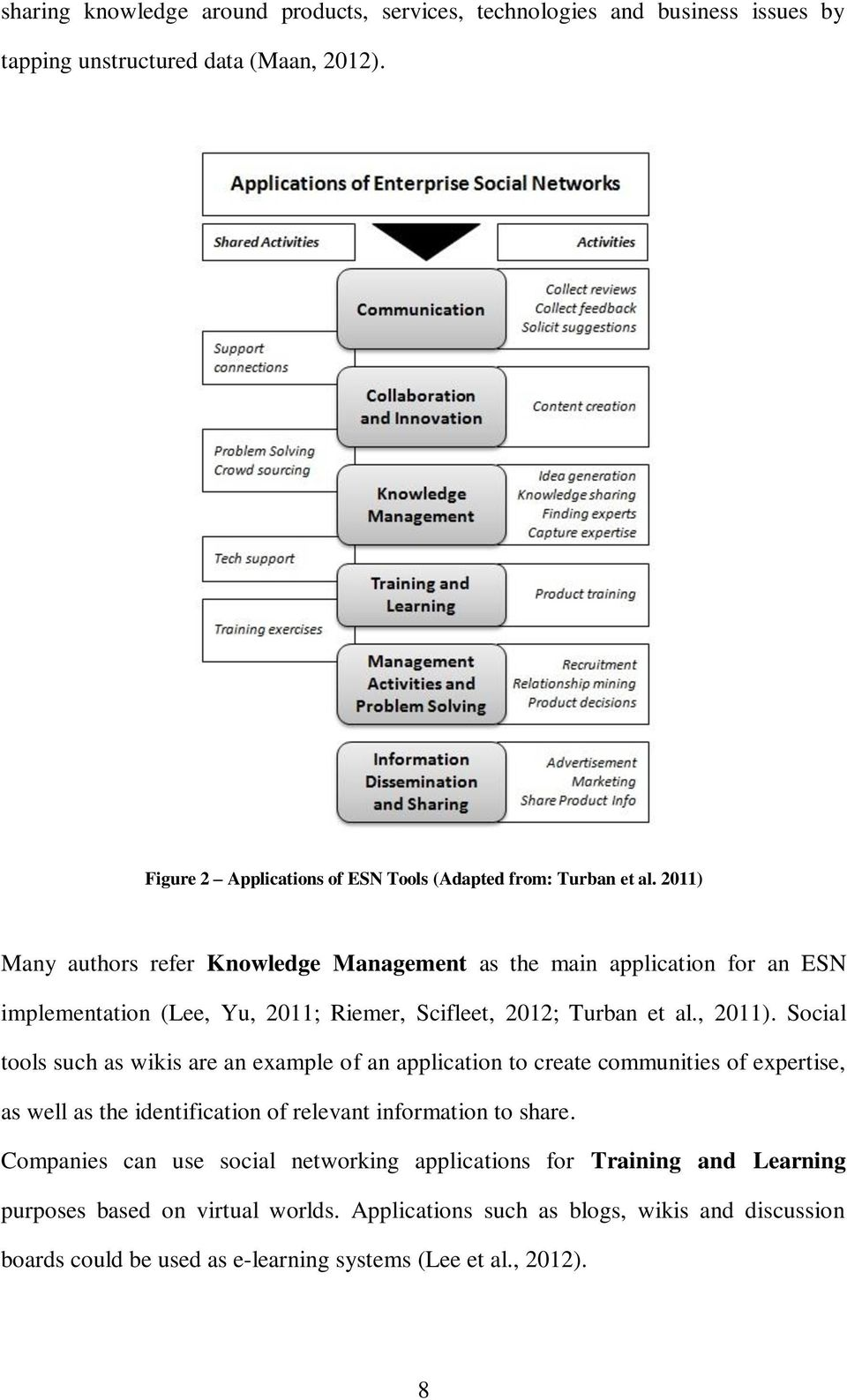 2011) Many authors refer Knowledge Management as the main application for an ESN implementation (Lee, Yu, 2011; Riemer, Scifleet, 2012; Turban et al., 2011).