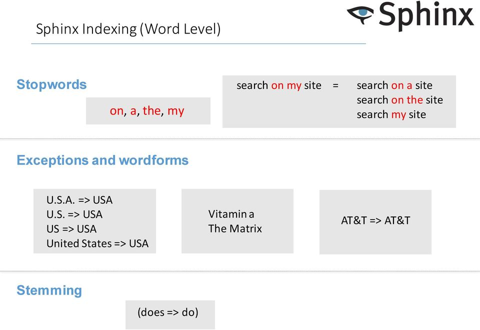 Exceptions and wordforms U.S.