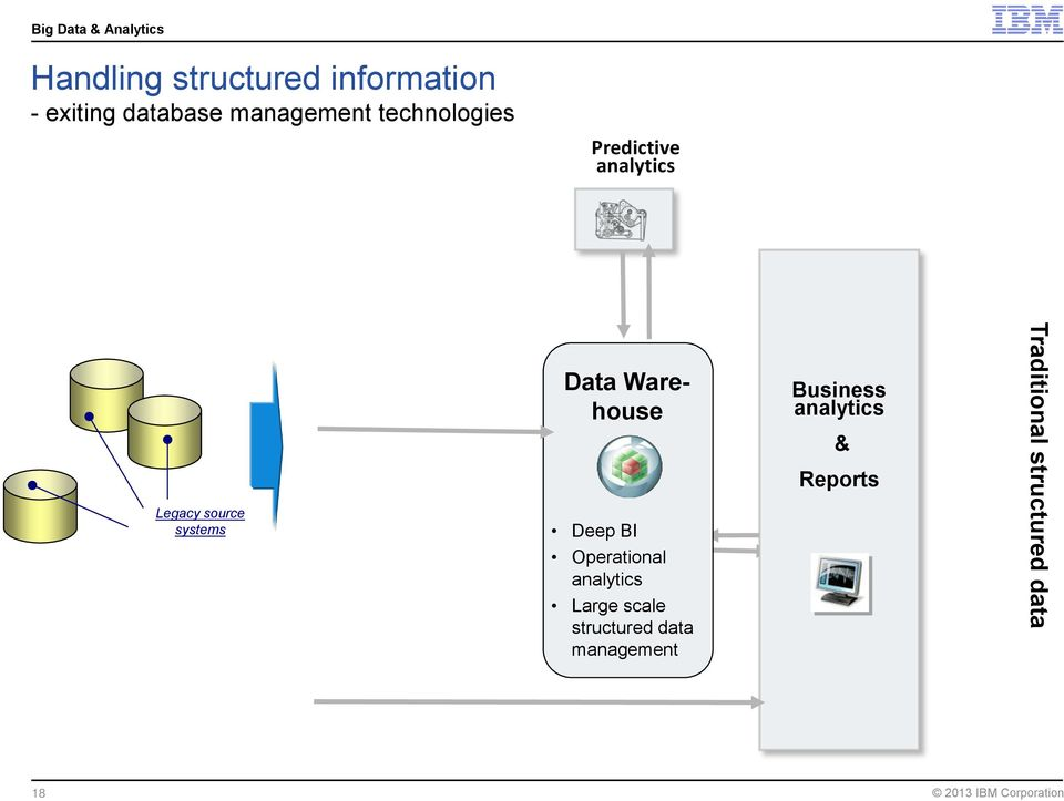 Warehouse Deep BI Operational analytics Large scale structured