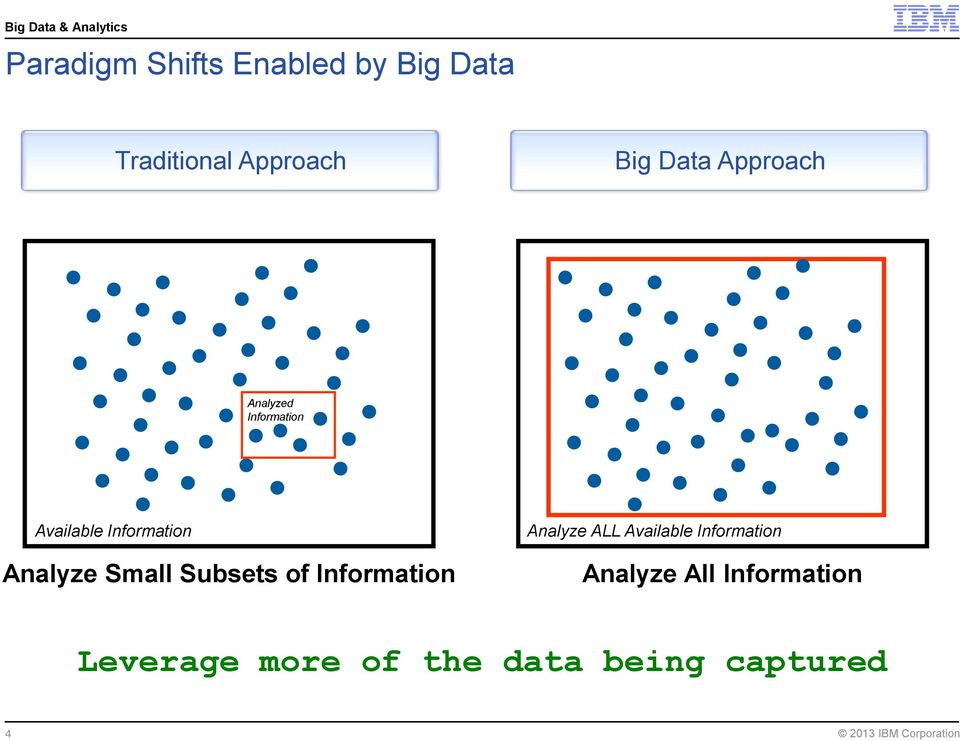 Analyze Small Subsets of Information Analyze ALL Available