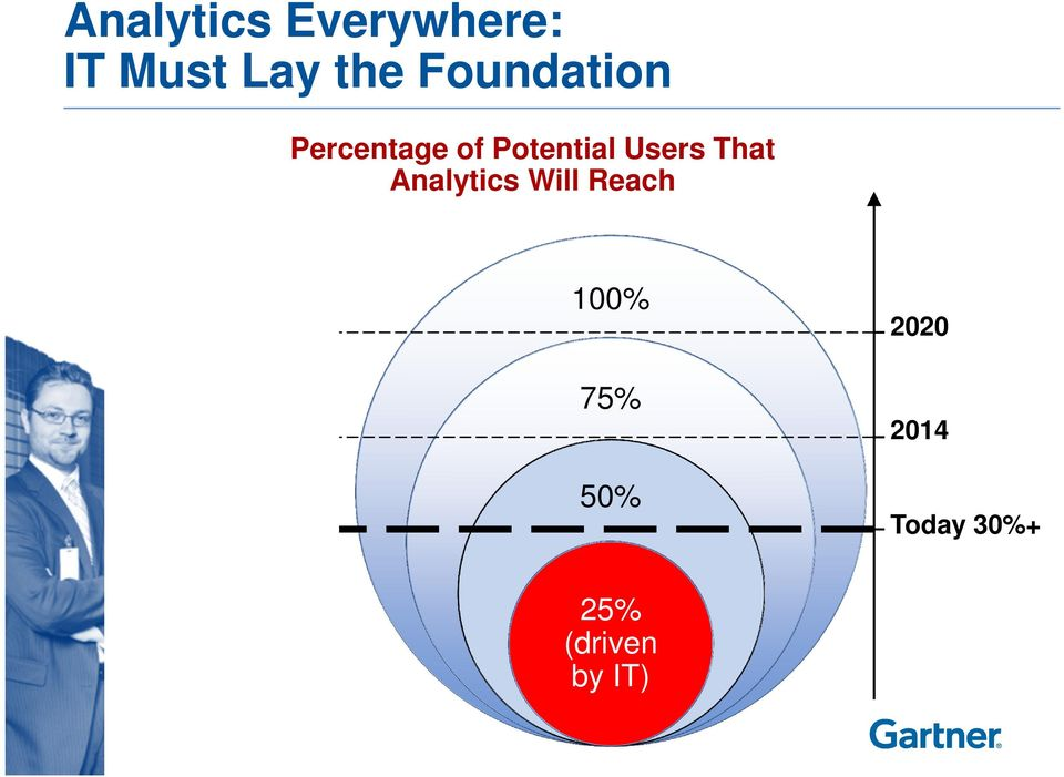 Users That Analytics Will Reach 100%