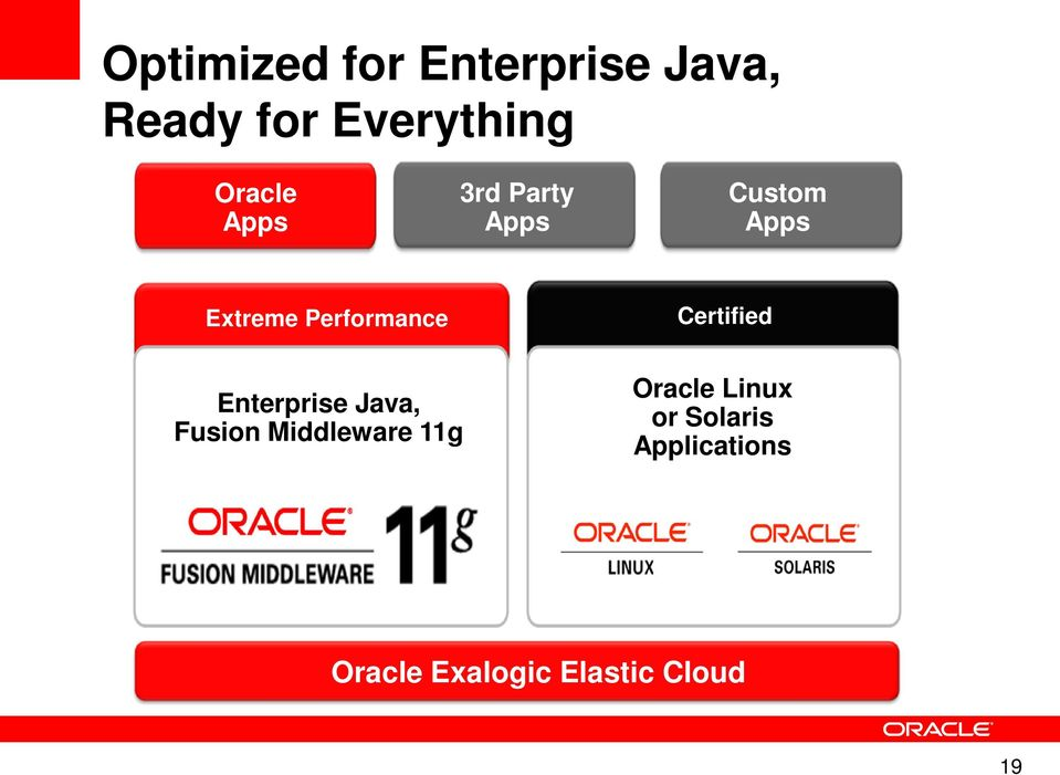 Performance Certified Enterprise Java, Fusion Middleware
