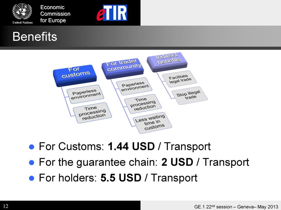 2 USD / Transport For holdrs: 5.