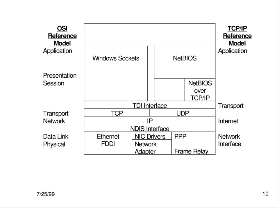 Transport TCP UDP Network IP Internet NDIS Interface Data Link Ethernet NIC