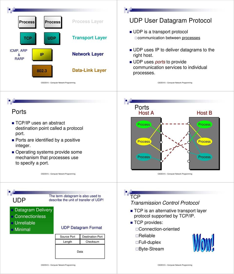 Ports TCP/IP uses an abstract destination point called a protocol port. Ports are identified by a positive integer. Operating systems provide some mechanism that processes use to specify a port.