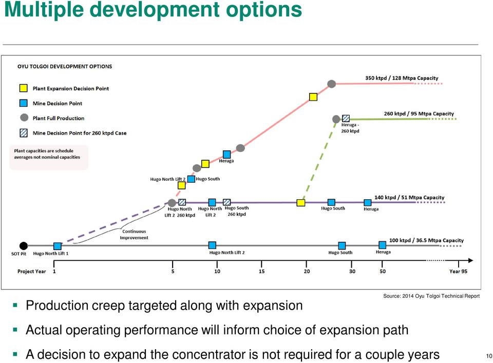 operating performance will inform choice of expansion path A