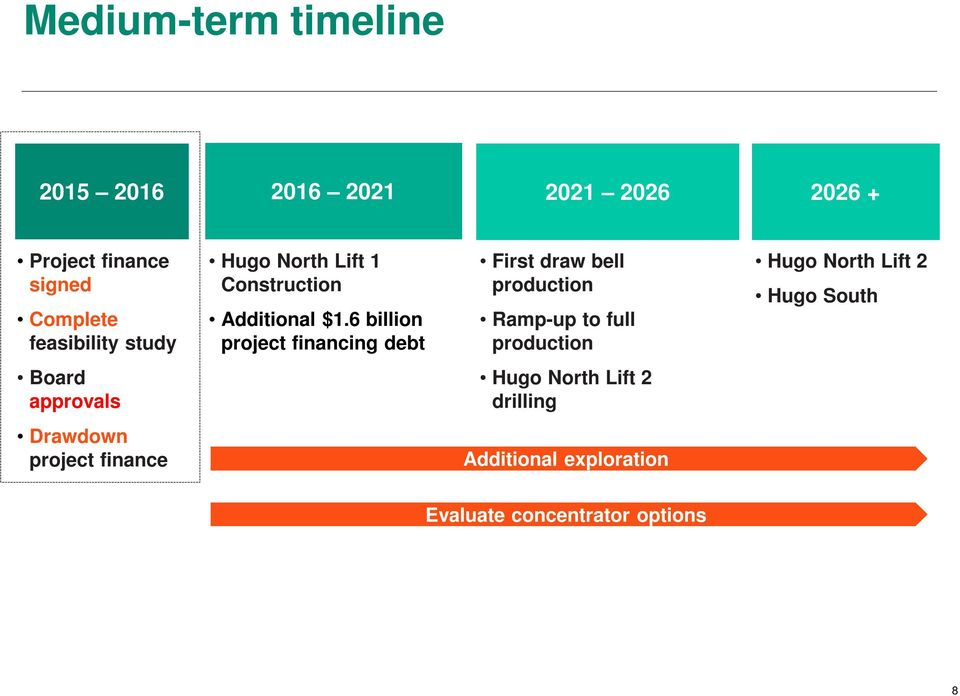 6 billion project financing debt First draw bell production Ramp-up to full production Hugo North