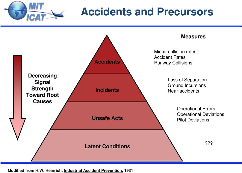 Separation Ground Incursions Near-accidents Operational Errors Operational Deviations Pilot