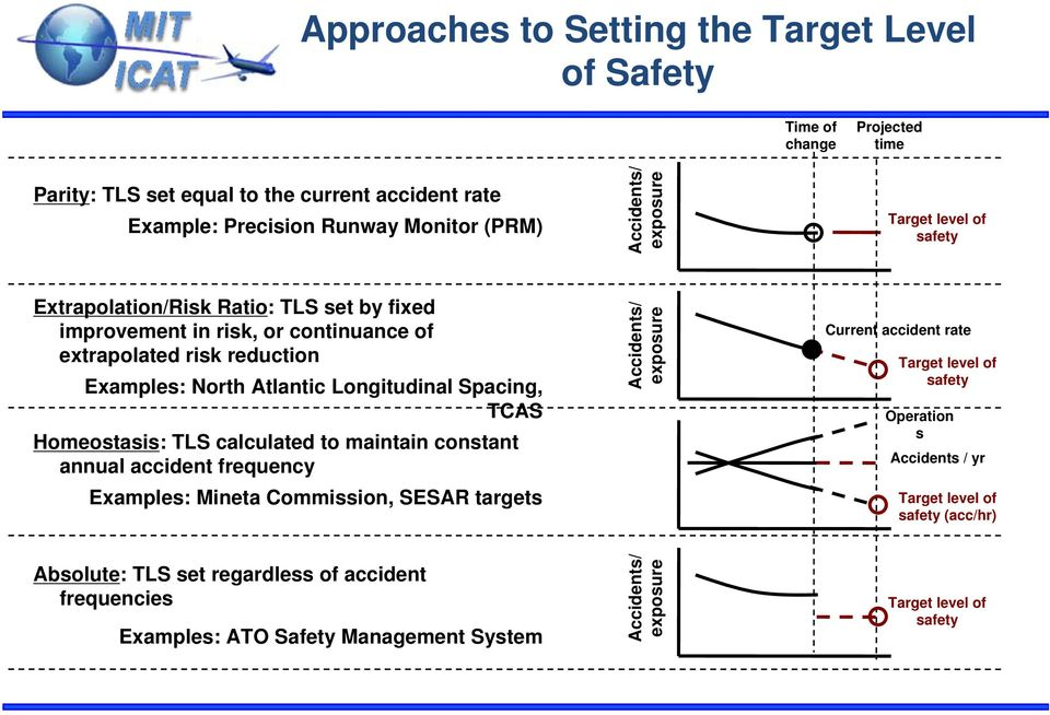 Spacing, TCAS Homeostasis: TLS calculated to maintain constant annual accident frequency Examples: Mineta Commission, SESAR targets Accidents/ exposure Current accident rate Target level