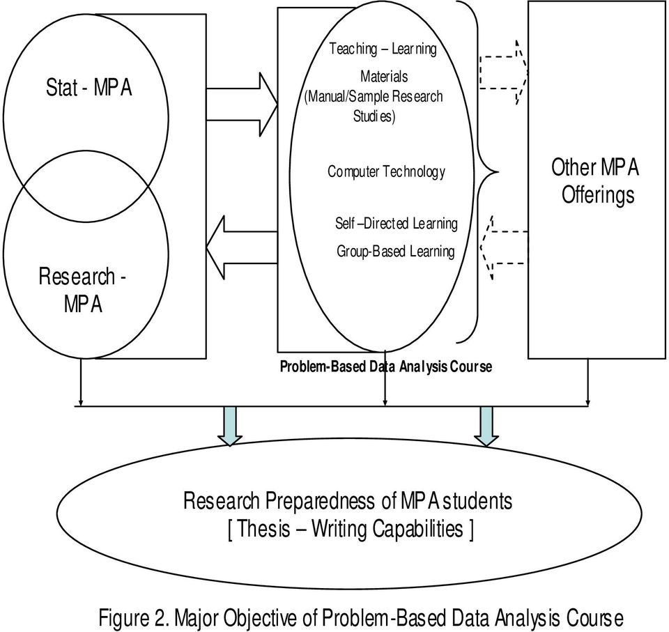 Offerings Problem-Based Data Analysis Course Research Preparedness of MPA students [