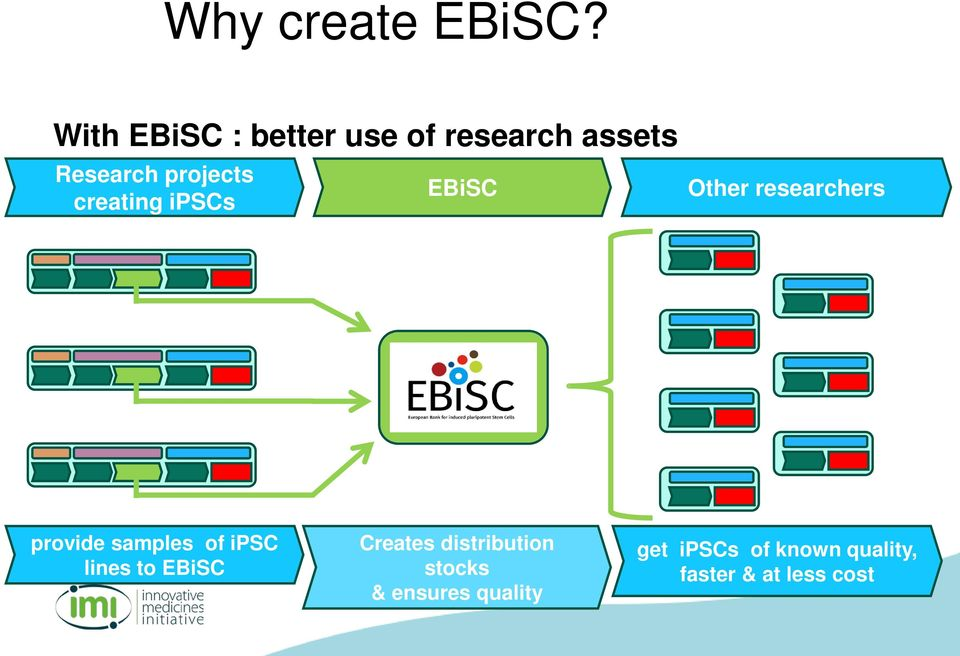 creating ipscs EBiSC Other researchers provide samples of ipsc