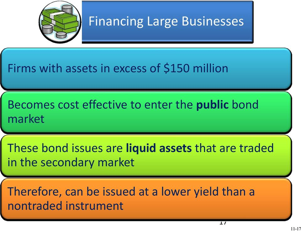issues are liquid assets that are traded in the secondary market
