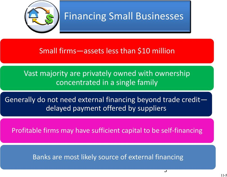external financing beyond trade credit delayed payment offered by suppliers Profitable firms