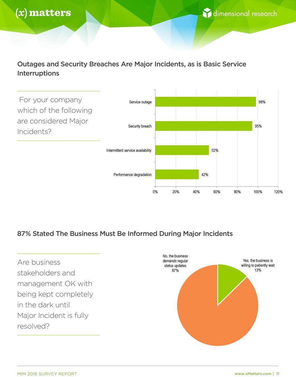Service outage Security breach Intermittent service availability 52% 95% 98% Performance degradation 42% 2 4 6 12 87% Stated The Business Must Be Informed During Major Incidents 87% Stated The