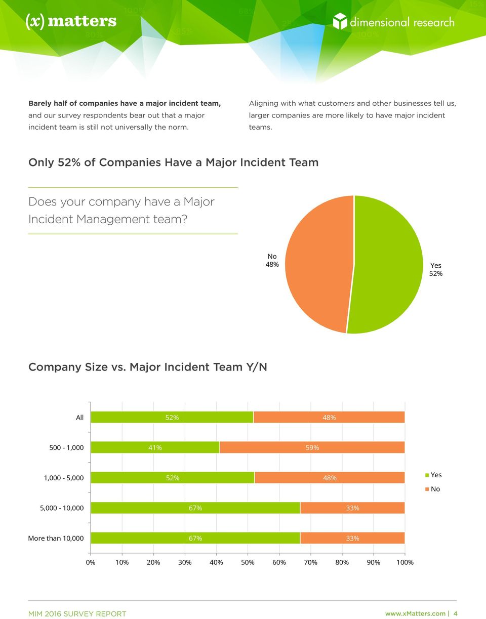 Only 52% of Companies Have a Major Incident Team Only 52% of Companies Have a Major Incident Team Does your company have a Major Incident Management team?