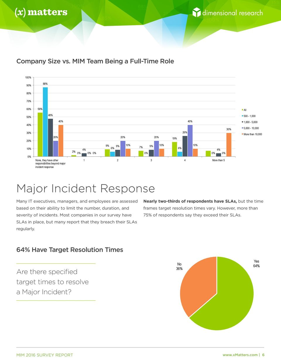 than 5 500-1,000 1,000-5,000 5,000-10,000 More than 10,000 Major Incident Response Many IT executives, managers, and employees are assessed Nearly two-thirds of respondents have SLAs, but the time