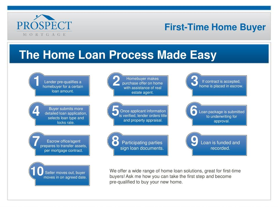 4 Buyer submits more 5 6 detailed loan application, Once applicant information Loan package is submitted is verified, lender orders title selects loan type and to underwriting for and property