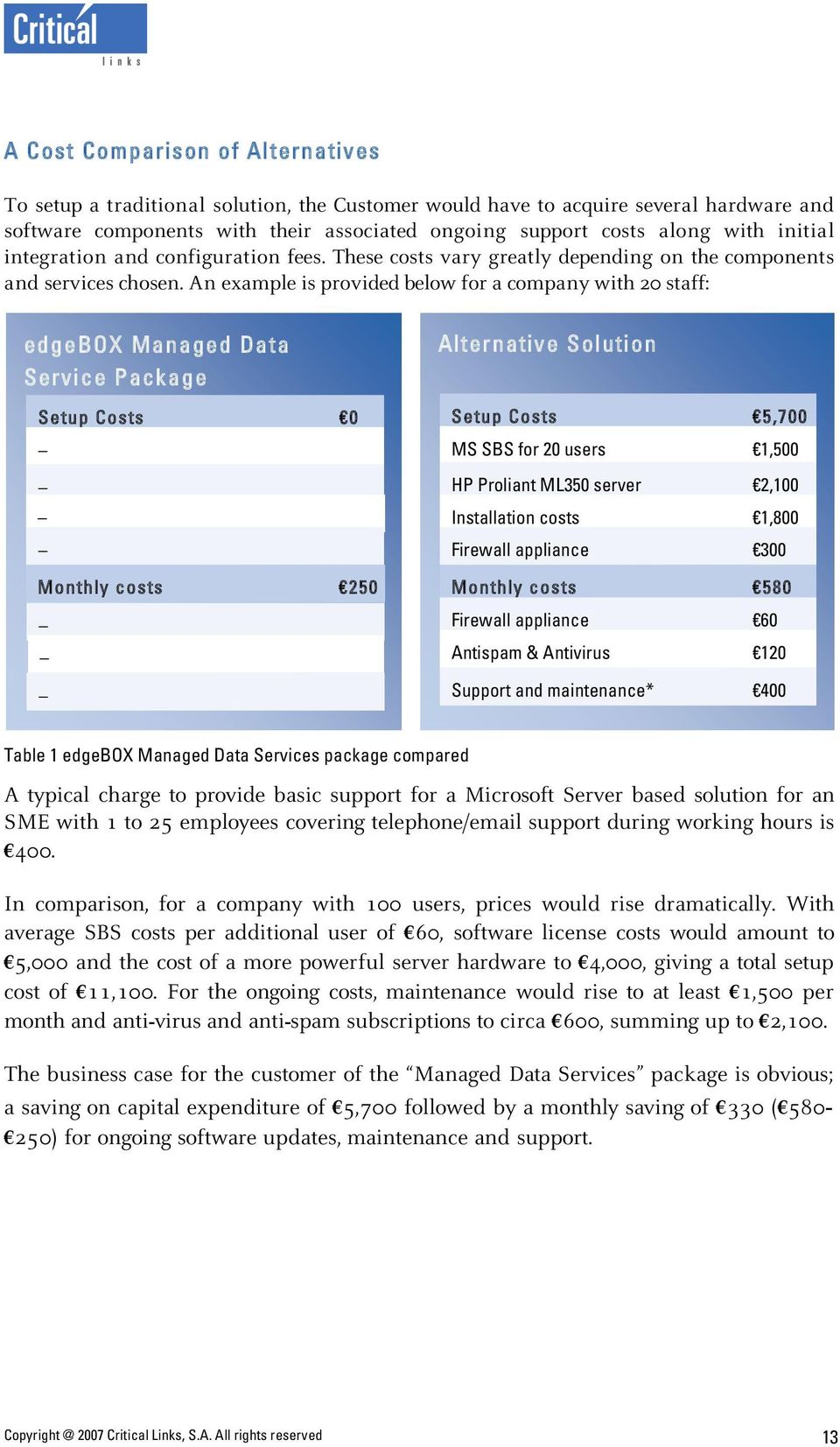 An example is provided below for a company with 20 staff: edgebox Managed Data Servi ce Pack age Setup Costs 0 Monthly costs 250 Alter nativ e Sol uti on Setup Costs 5,700 MS SBS for 20 users 1,500