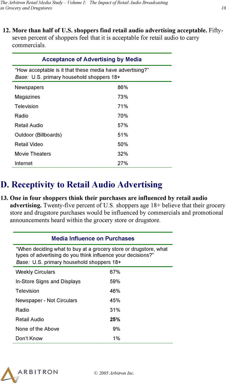 primary household shoppers 18+ Newspapers 86% Magazines 73% Television 71% Radio 70% Retail Audio 57% Outdoor (Billboards) 51% Retail Video 50% Movie Theaters 32% Internet 27% D.