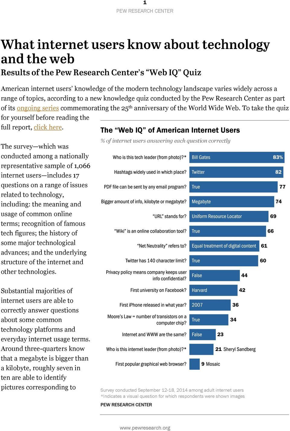 The Web IQ of American Internet Users The survey which was conducted among a nationally representative sample of 1,066 internet users includes 17 questions on a range of issues related to technology,