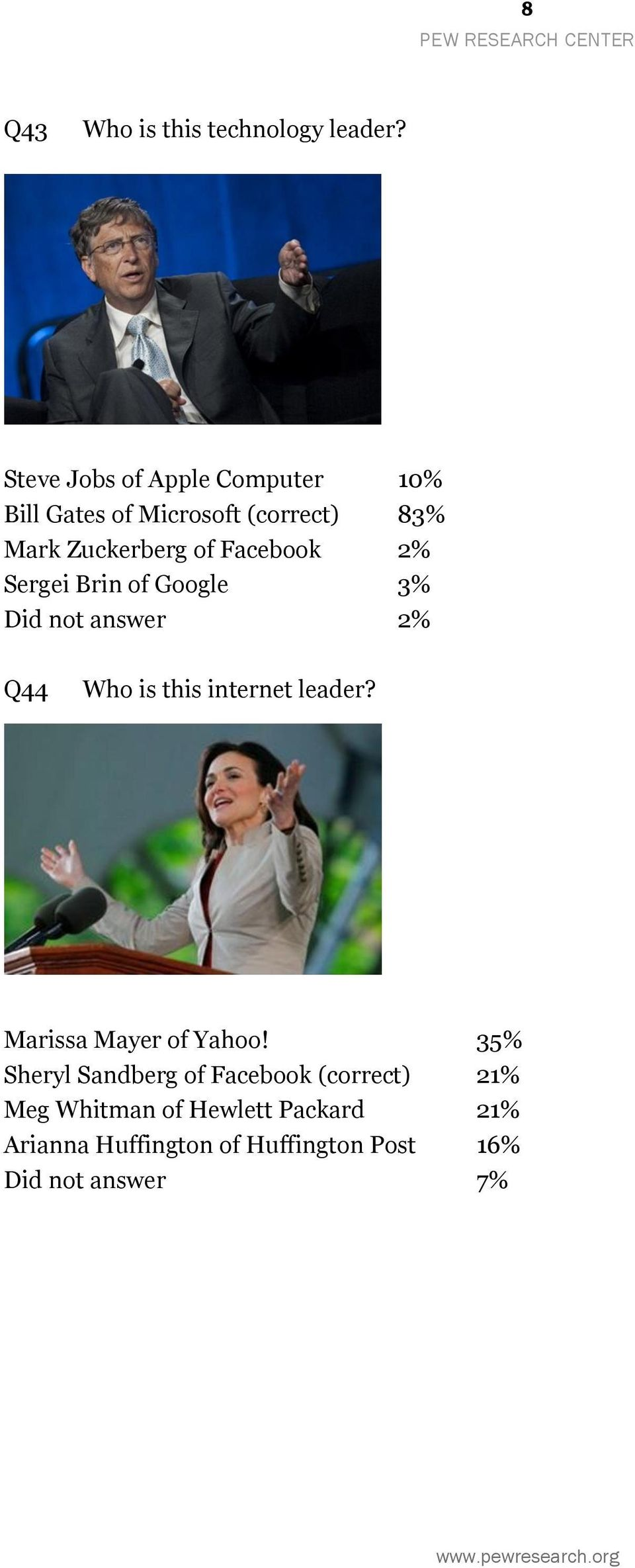 Facebook 2% Sergei Brin of Google 3% Did not answer 2% Q44 Who is this internet leader?