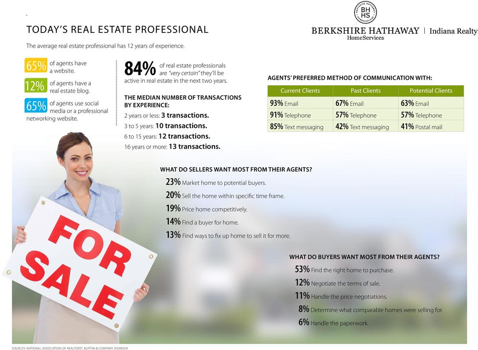 Current Clients Past Clients Potential Clients THE MEDIAN NUMBER OF TRANSACTIONS of agents use social BY EXPERIENCE: 93% Email 67% Email 63% Email 65% media or a professional networking website.