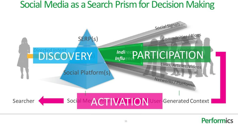 Platform(s) Indirect Influence PARTICIPATION