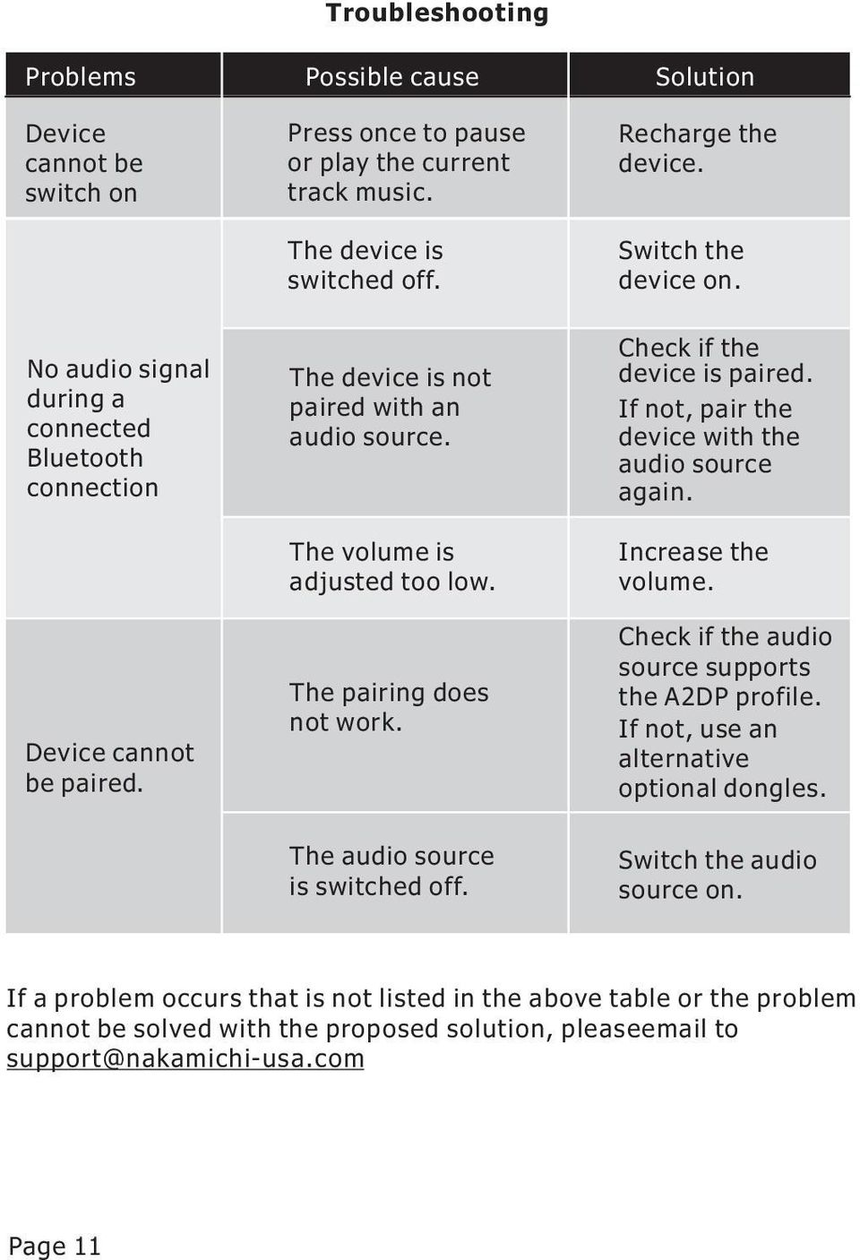 Recharge the device. Switch the device on. Check if the device is paired. If not, pair the device with the audio source again. Increase the volume. Check if the audio source supports the A2DP profile.