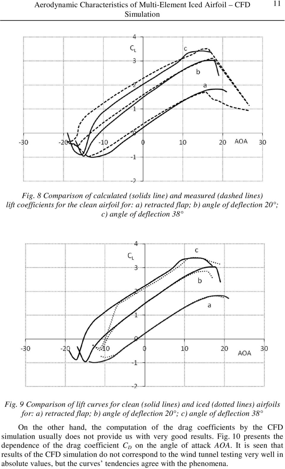 9 Comparison of lift curves for clean (solid lines) and iced (dotted lines) airfoils for: a) retracted flap; b) angle of deflection 20 ; c) angle of deflection 38 On the other hand, the computation