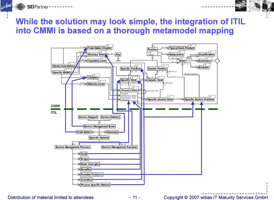 a thorough metamodel mapping CMMI ITIL