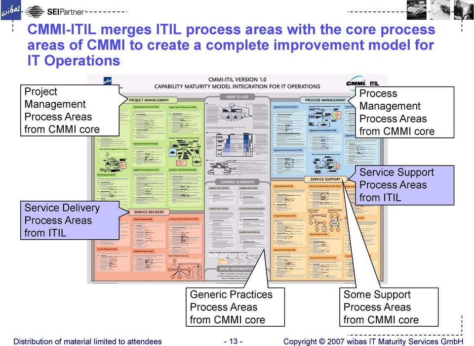 CMMI core Service Delivery Process Areas from ITIL Service Support Process Areas from ITIL Generic Practices