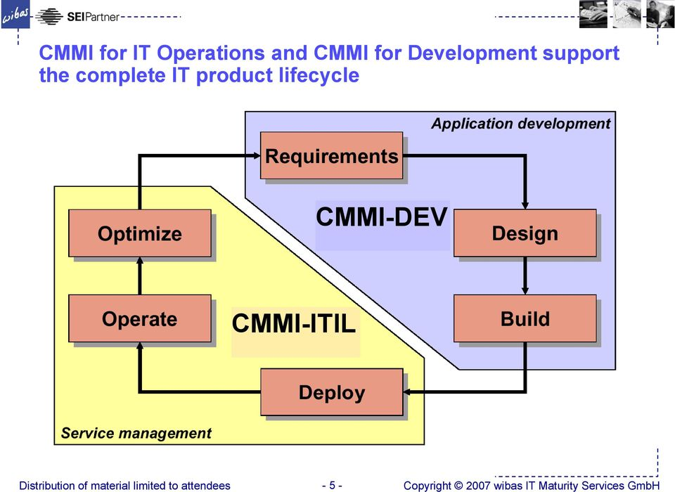 product lifecycle CMMI-DEV CMMI-ITIL