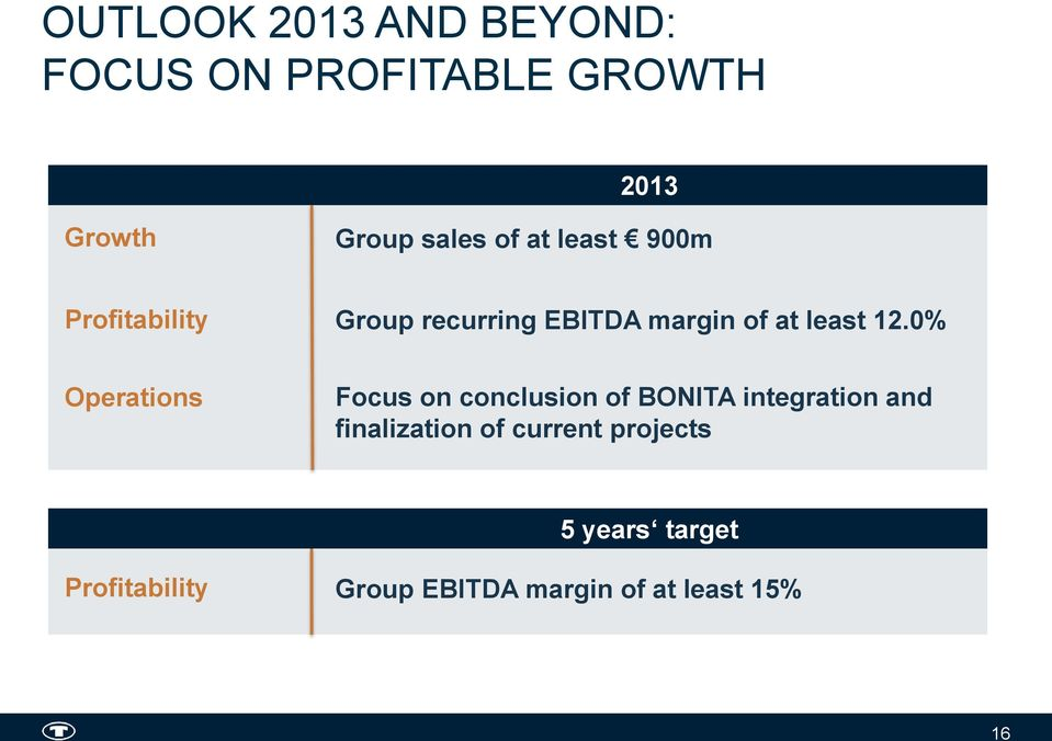 0% Operations Focus on conclusion of BONITA integration and finalization of