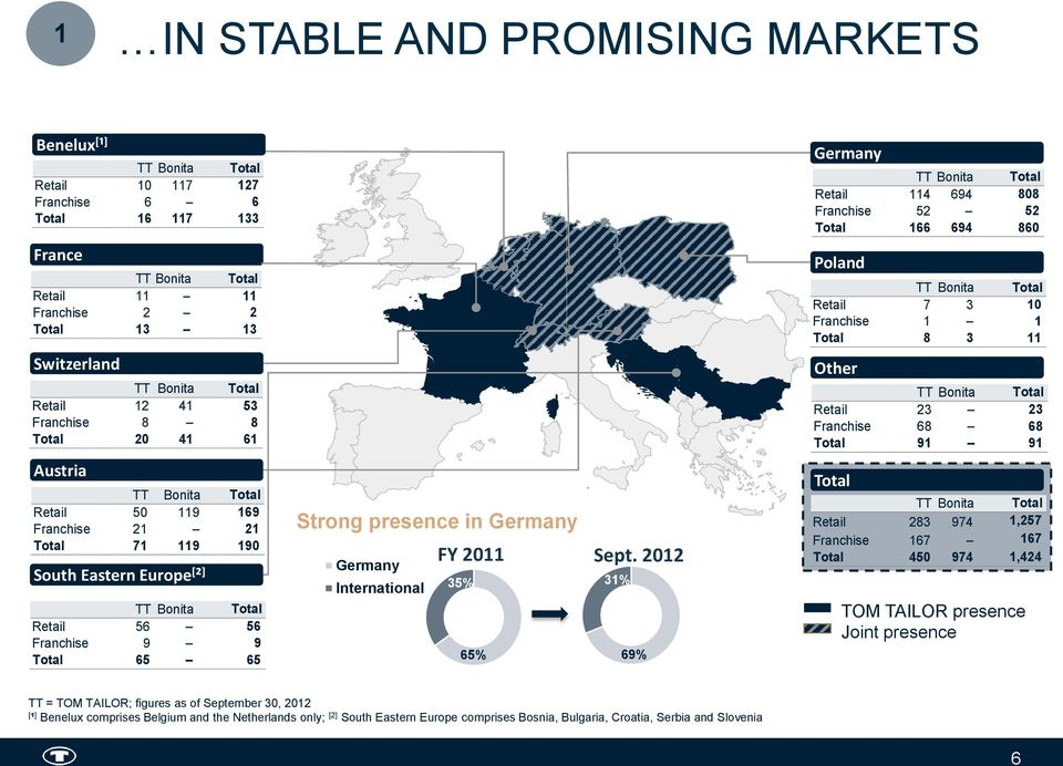 Total 65 65 Strong presence in Germany Germany International 35% 65% FY 2011 Sept.