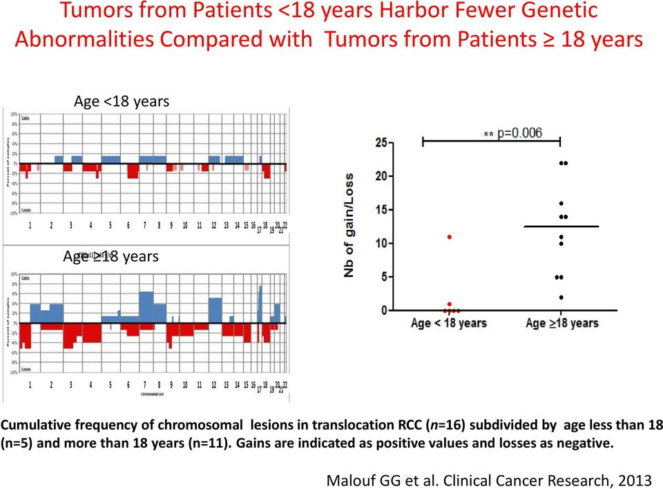 Compared with Tumors from Patients 18 years Age <18 years Age 18 years Cumulative frequency of