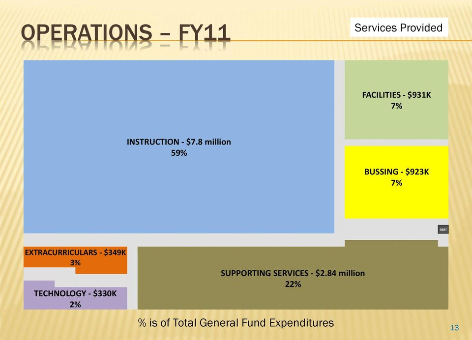 8 million 59% BUSSING - $923K 7% DEBT EXTRACURRICULARS -