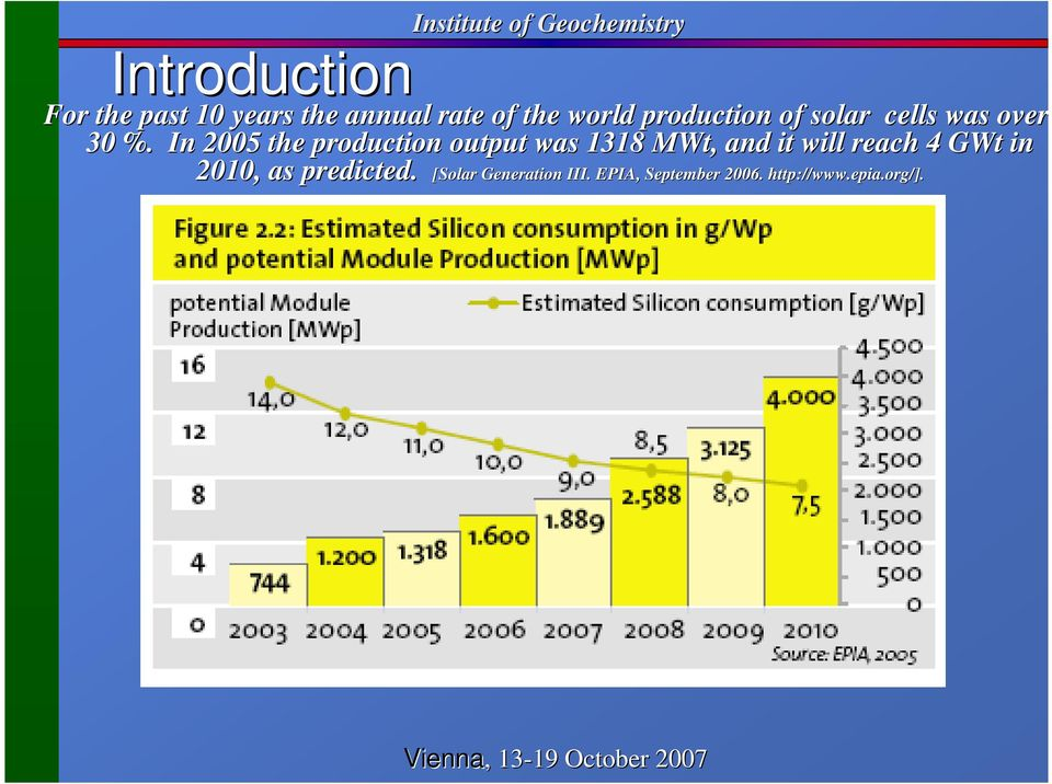 % In 2005 the production output was 1318 MWt, and it will reach 4 GWt in