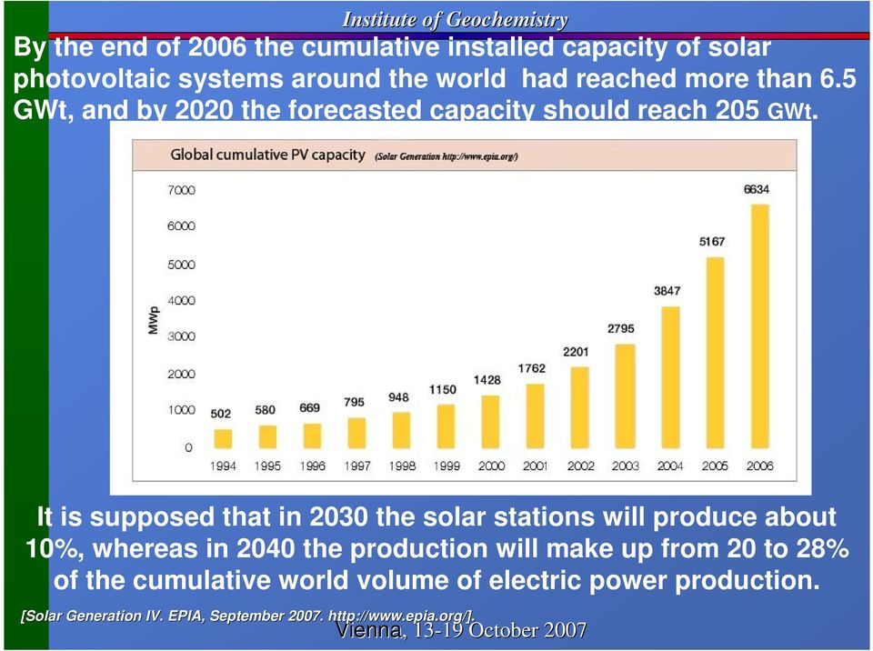 It is supposed that in 2030 the solar stations will produce about 10%, whereas in 2040 the production will make