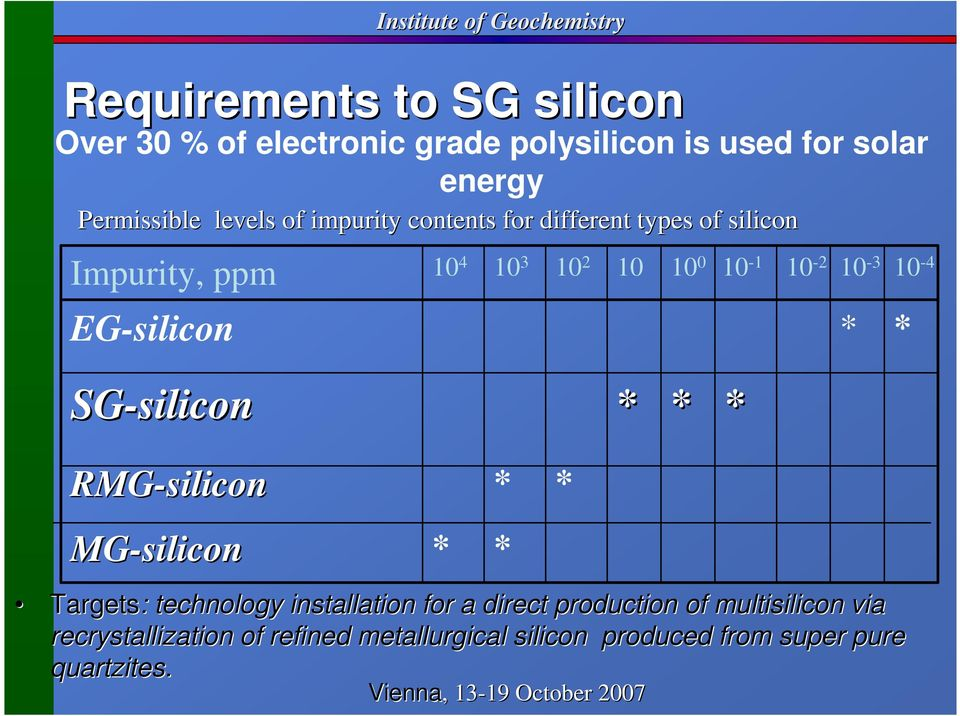 10-2 10-3 * 10-4 * SG-silicon * * * RMG-silicon MG-silicon * Targets: : technology installation for a direct