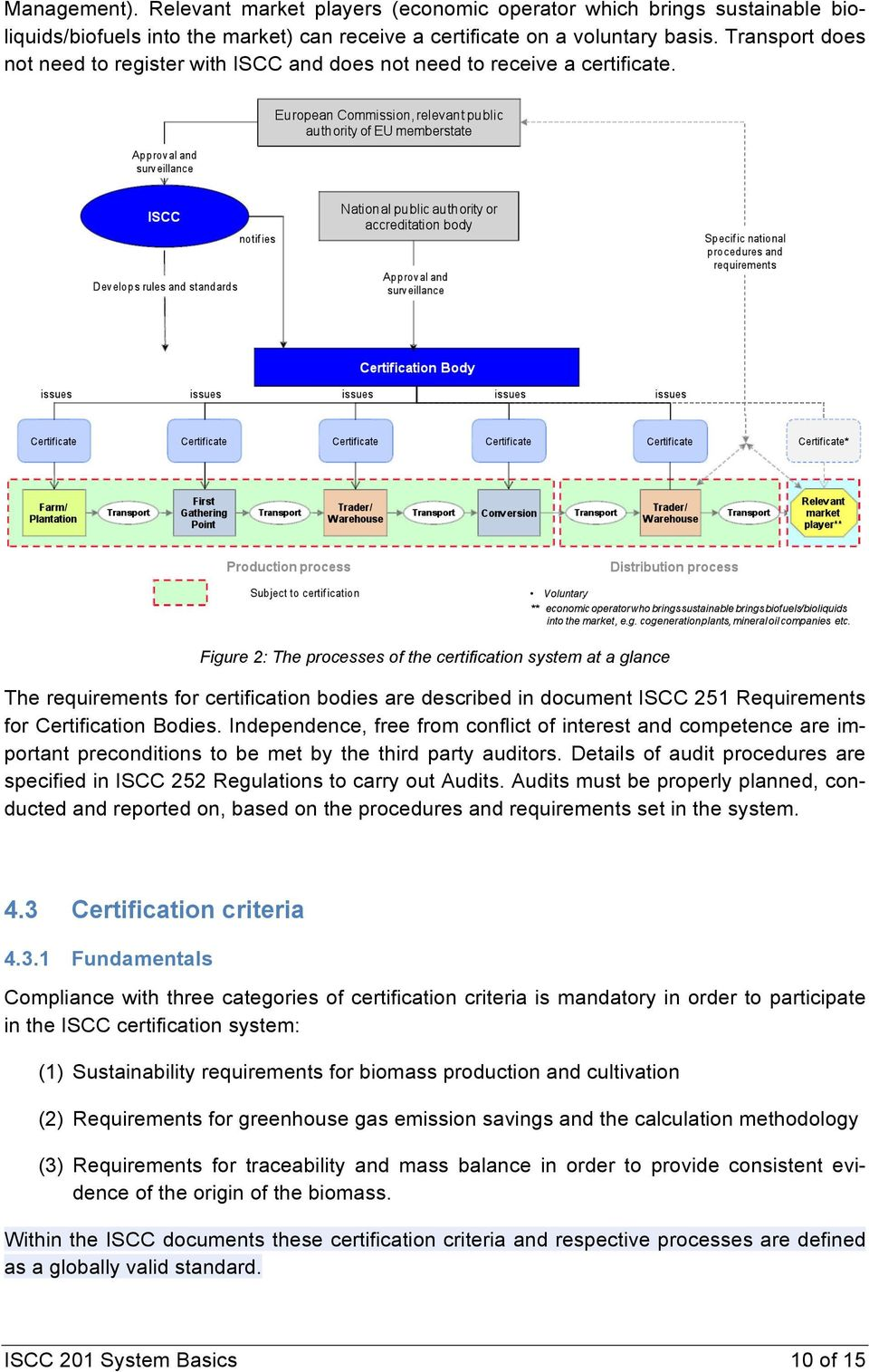 Figure 2: The processes of the certification system at a glance The requirements for certification bodies are described in document ISCC 251 Requirements for Certification Bodies.
