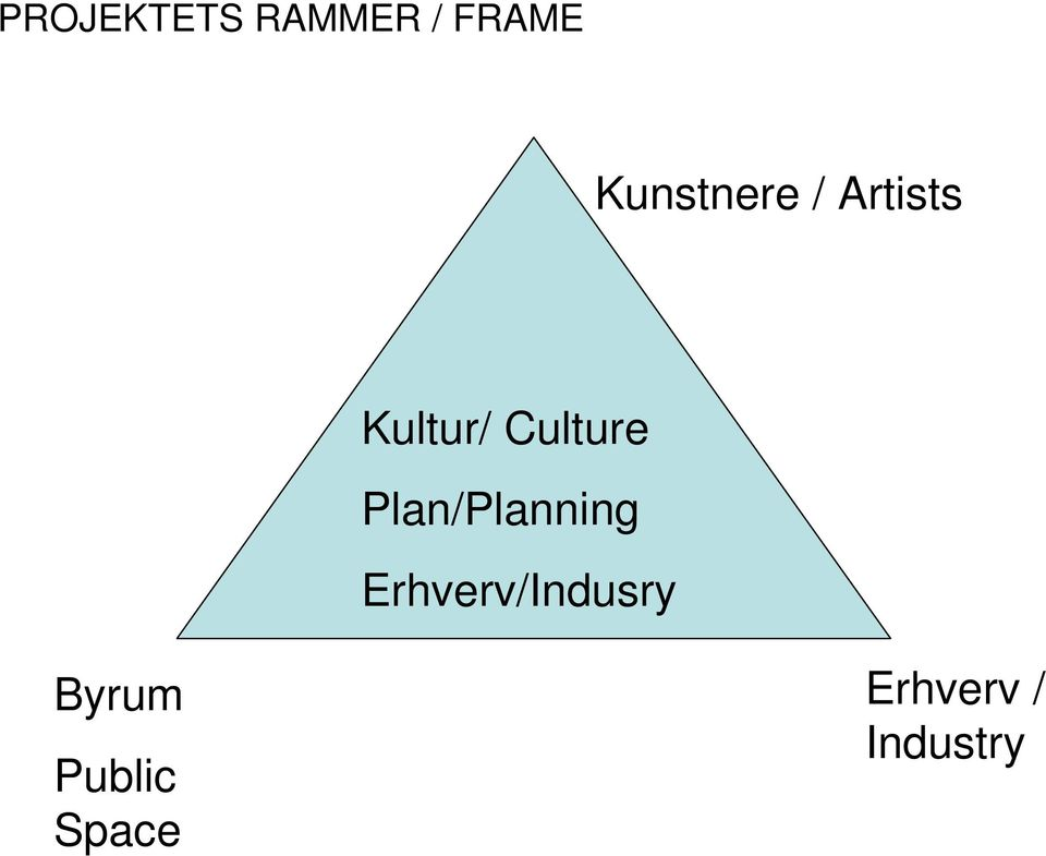 Culture Plan/Planning