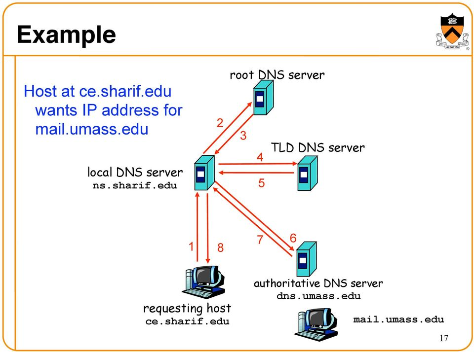 edu 2 root DNS server 3 TLD DNS server 4 5 1 8 7 6